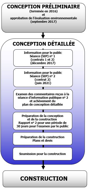 EA Schedule- Flow chart_French